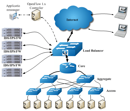 Network Load Controller