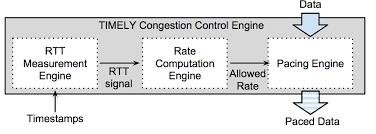 Fine tunning Congestion Control